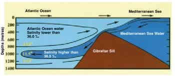 Mediterranean Sea water enters the Atlantic by Gibraltar. But their temperature, salinity, and densities do not change, because of the barrier that separates them.